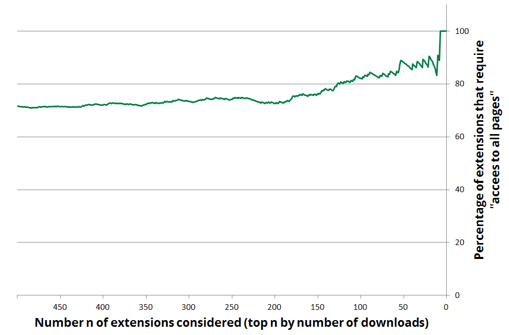 A full view of what percentage of the most popular extensions require permission to <i>read and change all your data on the websites you visit</i>.  At the left, we consider the top 500 most popular extensions (by number of users), and we restrict it to the more popular extensions as we go to the right.  For instance, all of the top 7 most popular extension show this message on installation.